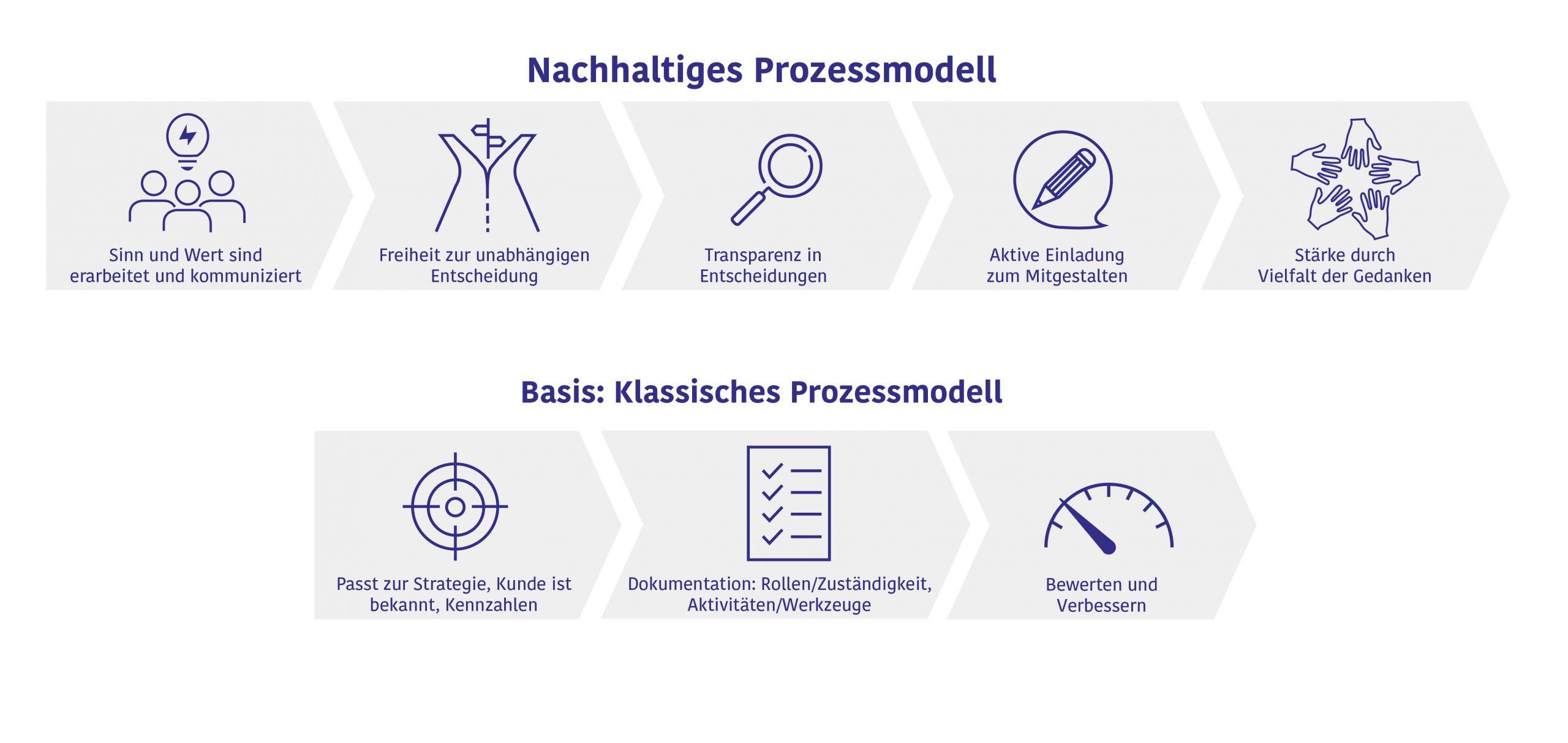 Uwe Philippeit - Seminar - Lieferantenmanagement - Qualitätsmanagement - QM - Beratung - Audit - Coaching - Auditierung - Prozessmodell - nachhaltig - agiles QM